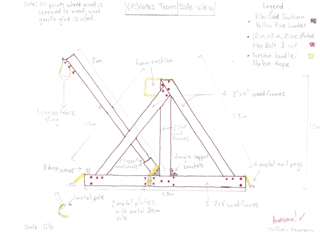 Diagram Of A Catapult Trusted Wiring Engineering Schematics Lab 3 Parts